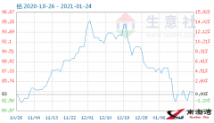 1月23日铝商品指数为83.98